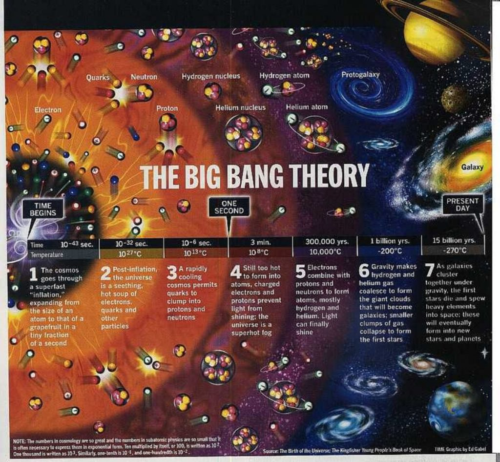 Another model for the Big Bang.