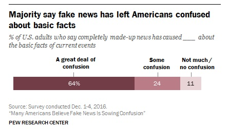 Pew Research Center graph on fake news